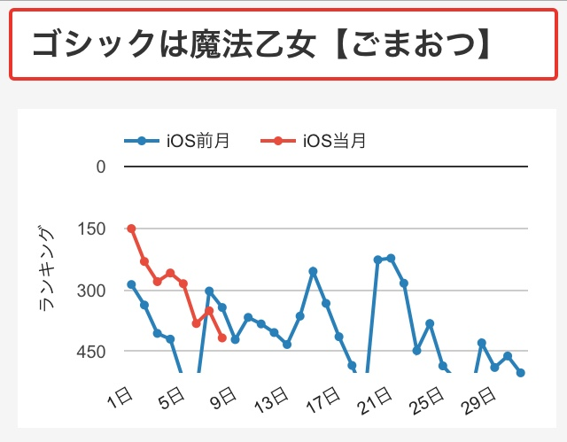 gomaotsu-graph.png